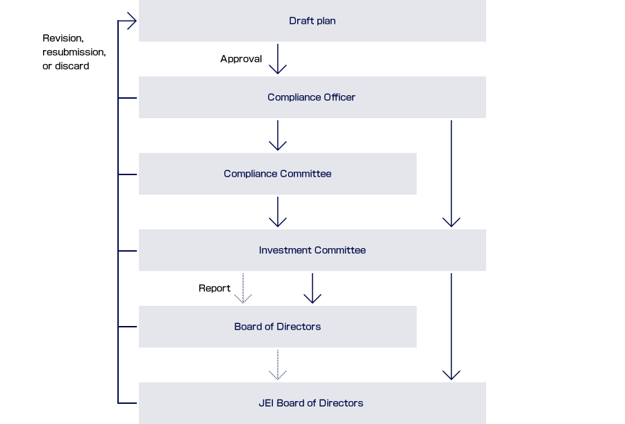 Flow of Decision-Making of the Asset Management Company